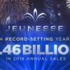 Jeunesse, Yıllık Satışlarda 1.46 Milyar Dolar İle Rekor Kırdı
